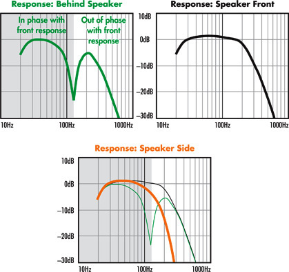 Summit X Controlled Dispersion PoweredForce graphs.